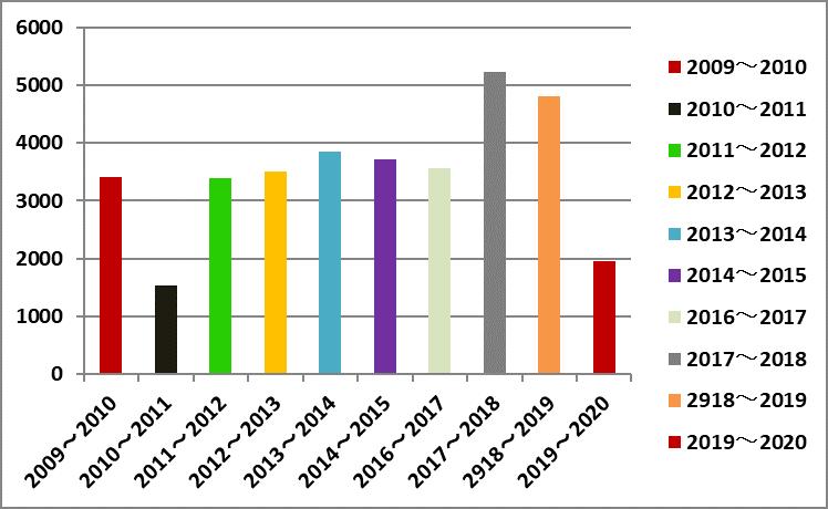 インフルエンザ 感染 者 数 2018