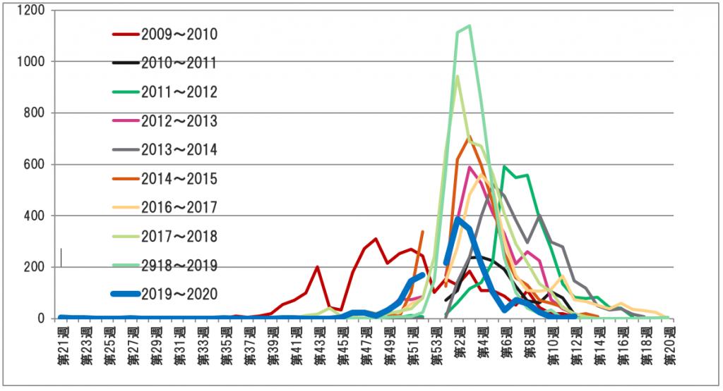 図 2 過去10年の銚子市医師会員報告によるインフルエンザ発生状況
