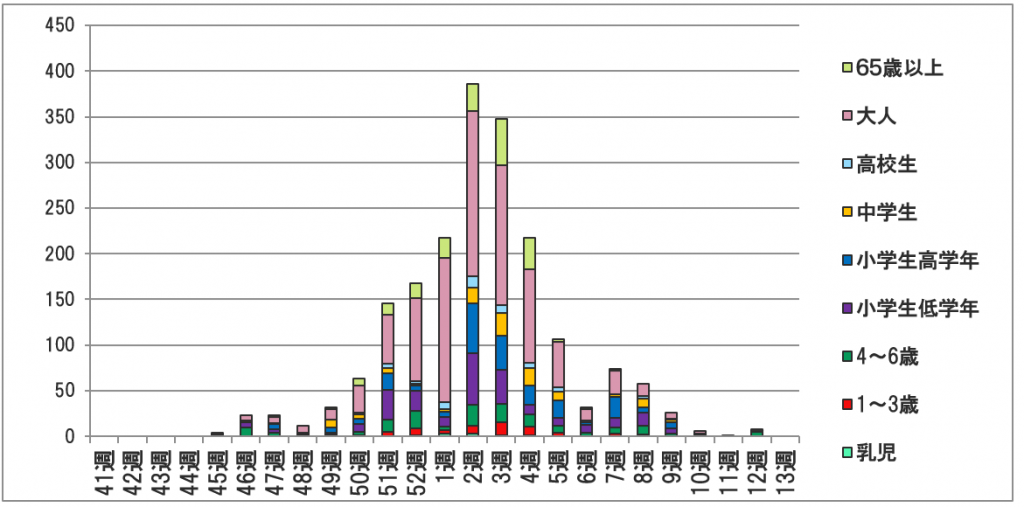 図 3 2019~2020 銚子市医師会員報告による世代別週間インフルエンザ発生数