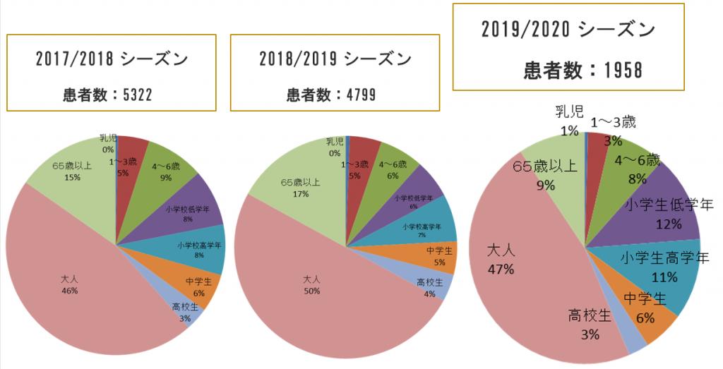 図 5 過去3シーズンの世代別患者発生割合と累計患者数