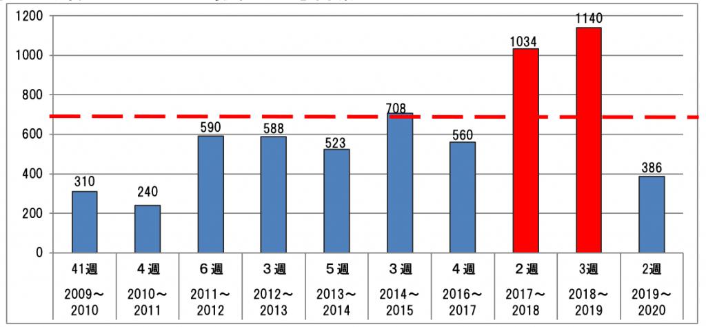 図 6 1週間でのインフルエンザ最大発生週と感染者数