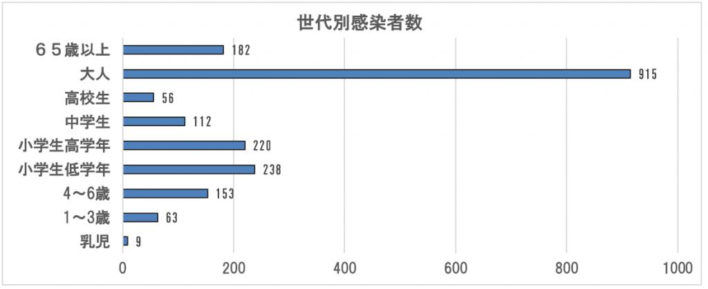図 7 2019~2020世代別感染者数