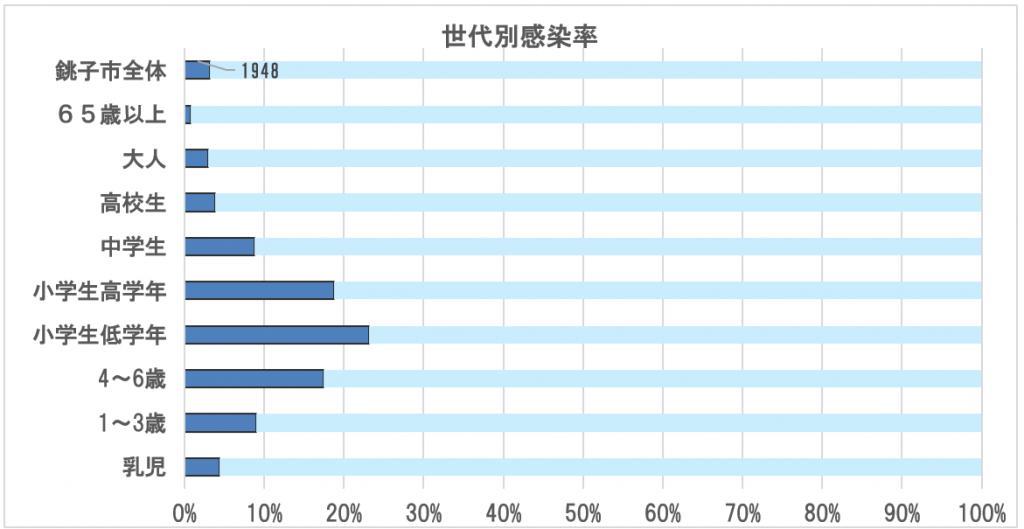 図 8 世代別感染率 (2020/1/1 銚子市住民基本台帳より 銚子市総人口:60,327人)