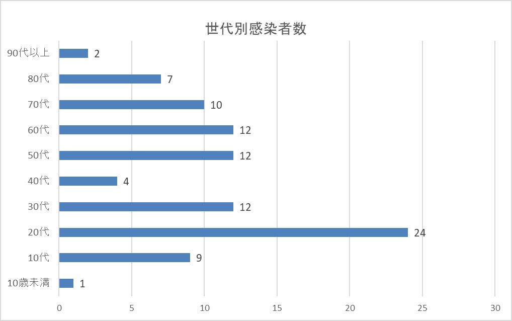 【図3-1】世代別感染者数