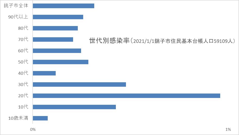 【図3-2】世代別感染率(2021/1/1銚子市住民基本台帳人口59109人)